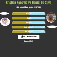 Kristian Popovic vs Daniel De Silva h2h player stats