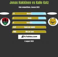 Jonas Hakkinen vs Kalle Katz h2h player stats