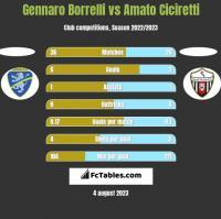 Gennaro Borrelli vs Amato Ciciretti h2h player stats