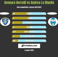 Gennaro Borrelli vs Andrea La Mantia h2h player stats