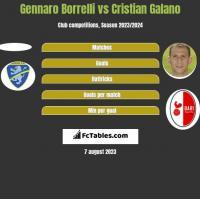 Gennaro Borrelli vs Cristian Galano h2h player stats