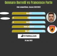 Gennaro Borrelli vs Francesco Forte h2h player stats