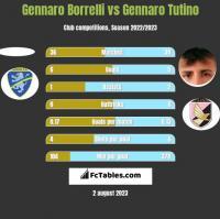 Gennaro Borrelli vs Gennaro Tutino h2h player stats