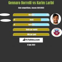 Gennaro Borrelli vs Karim Laribi h2h player stats