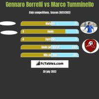 Gennaro Borrelli vs Marco Tumminello h2h player stats