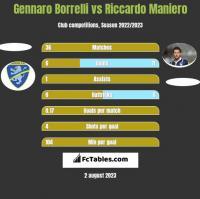 Gennaro Borrelli vs Riccardo Maniero h2h player stats