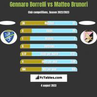 Gennaro Borrelli vs Matteo Brunori h2h player stats