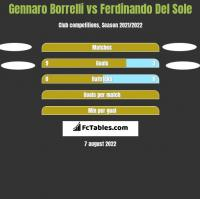 Gennaro Borrelli vs Ferdinando Del Sole h2h player stats