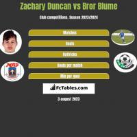 Zachary Duncan vs Bror Blume h2h player stats