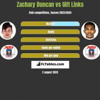 Zachary Duncan vs Gift Links h2h player stats