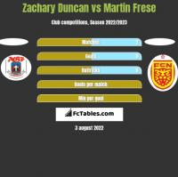 Zachary Duncan vs Martin Frese h2h player stats
