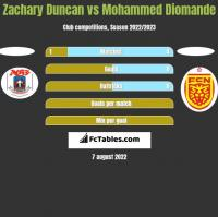 Zachary Duncan vs Mohammed Diomande h2h player stats