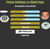 Furkan Cetinkaya vs Ahmet Oguz h2h player stats