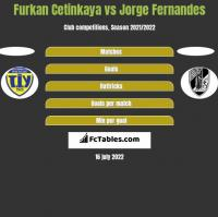 Furkan Cetinkaya vs Jorge Fernandes h2h player stats