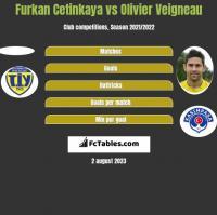 Furkan Cetinkaya vs Olivier Veigneau h2h player stats