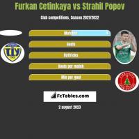 Furkan Cetinkaya vs Strahil Popov h2h player stats