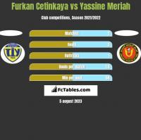 Furkan Cetinkaya vs Yassine Meriah h2h player stats