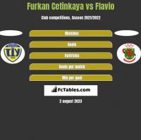 Furkan Cetinkaya vs Flavio h2h player stats