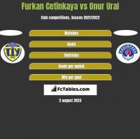 Furkan Cetinkaya vs Onur Ural h2h player stats
