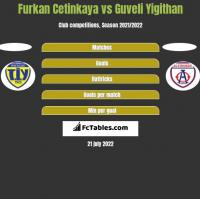 Furkan Cetinkaya vs Guveli Yigithan h2h player stats