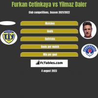 Furkan Cetinkaya vs Yilmaz Daler h2h player stats