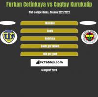 Furkan Cetinkaya vs Cagtay Kurukalip h2h player stats