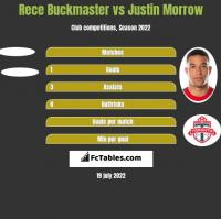 Rece Buckmaster vs Justin Morrow h2h player stats