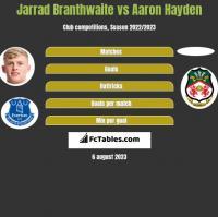 Jarrad Branthwaite vs Aaron Hayden h2h player stats