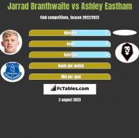 Jarrad Branthwaite vs Ashley Eastham h2h player stats