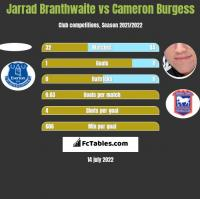 Jarrad Branthwaite vs Cameron Burgess h2h player stats