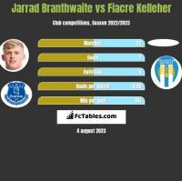 Jarrad Branthwaite vs Fiacre Kelleher h2h player stats