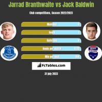 Jarrad Branthwaite vs Jack Baldwin h2h player stats