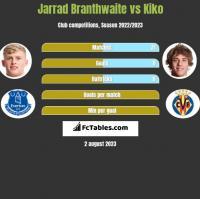 Jarrad Branthwaite vs Kiko h2h player stats