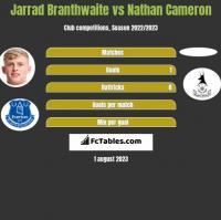 Jarrad Branthwaite vs Nathan Cameron h2h player stats