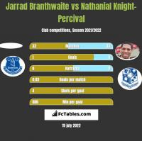 Jarrad Branthwaite vs Nathanial Knight-Percival h2h player stats