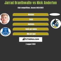 Jarrad Branthwaite vs Nick Anderton h2h player stats