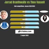 Jarrad Branthwaite vs Theo Vassell h2h player stats