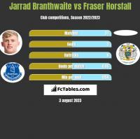 Jarrad Branthwaite vs Fraser Horsfall h2h player stats