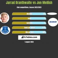 Jarrad Branthwaite vs Jon Mellish h2h player stats