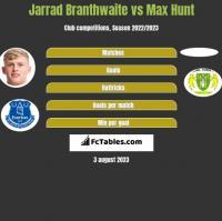 Jarrad Branthwaite vs Max Hunt h2h player stats