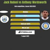 Jack Rudoni vs Anthony Wordsworth h2h player stats