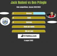 Jack Rudoni vs Ben Pringle h2h player stats