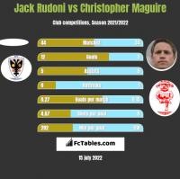 Jack Rudoni vs Christopher Maguire h2h player stats