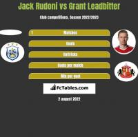Jack Rudoni vs Grant Leadbitter h2h player stats