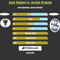 Jack Rudoni vs Jordan Graham h2h player stats