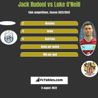 Jack Rudoni vs Luke O'Neill h2h player stats