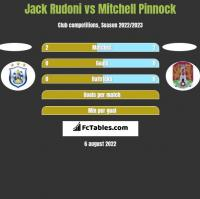 Jack Rudoni vs Mitchell Pinnock h2h player stats