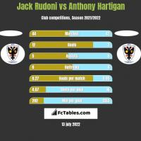 Jack Rudoni vs Anthony Hartigan h2h player stats