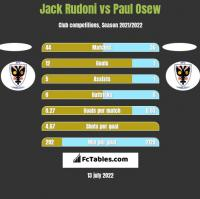Jack Rudoni vs Paul Osew h2h player stats