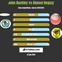 John Buckley vs Ahmed Hegazy h2h player stats